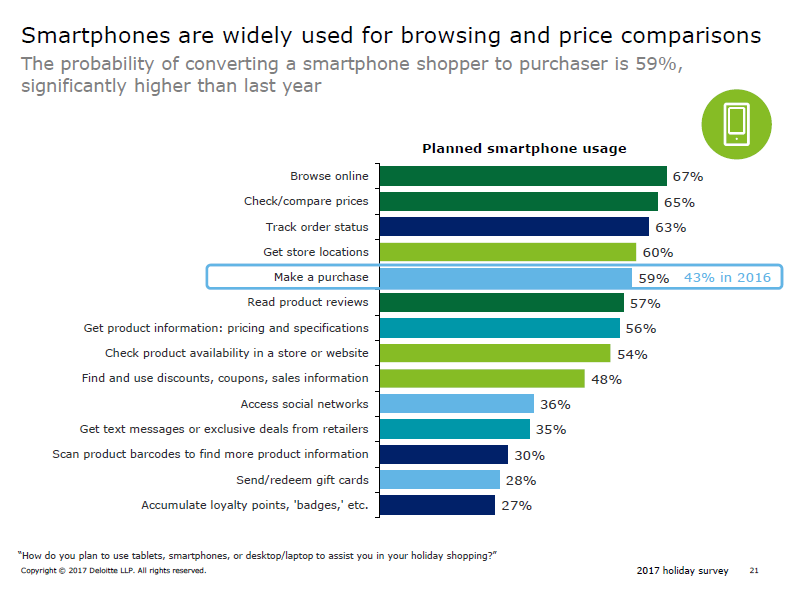 Growth of Mobile Showrooming and Buying_deloitte