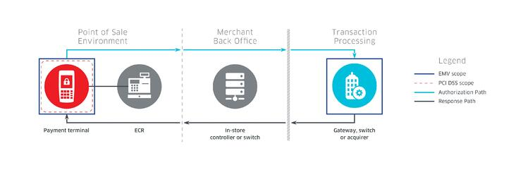 The Semi-Integrated Environment: The payment architecture of the future