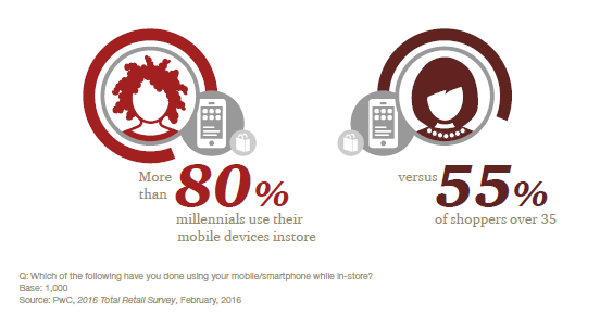 According to PwC's Holiday Survey, 80 percent of millennials use their mobile devices in-store to access digital coupons and research products.
