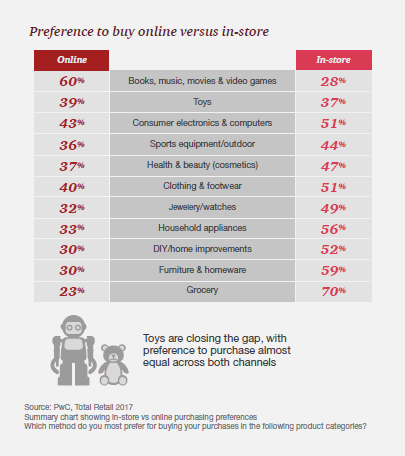Pwc Retail Survey 2017.png