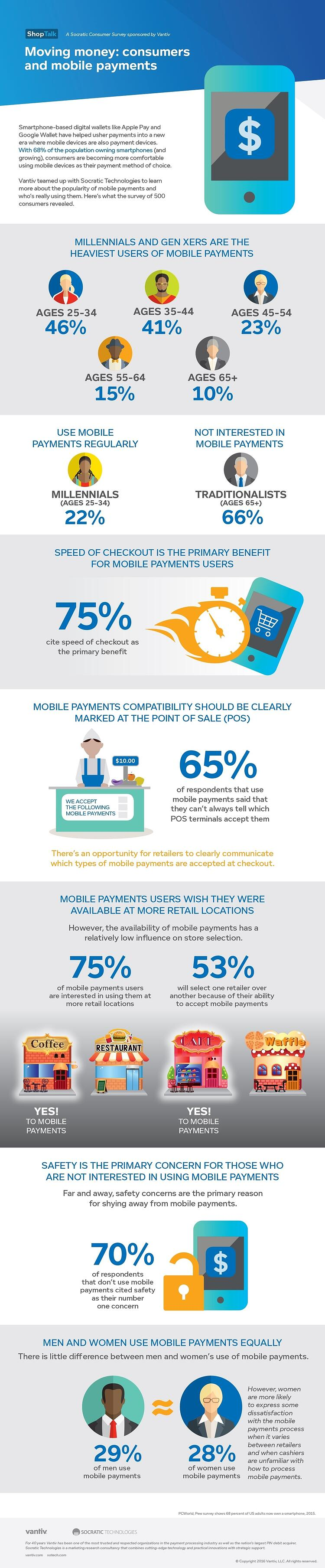 Moving Money: Consumers & Mobile Payments