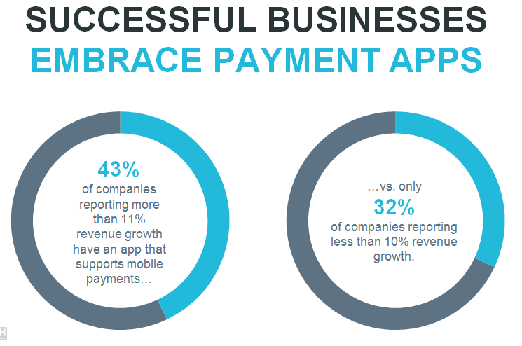 Successful Businesses Embrace Payment Apps