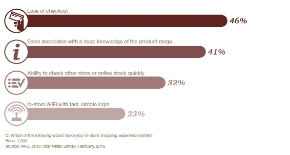 According to PwC's 2016 holiday report, ease of checkout is the top improvement shoppers are seeking when it comes to a better in-store experience.